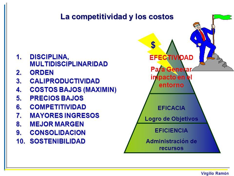 Virgilio Ramón La competitividad y los costos EFICIENCIA Administración de recursos EFICACIA Logro de Objetivos EFECTIVIDAD Para Generar impacto en el