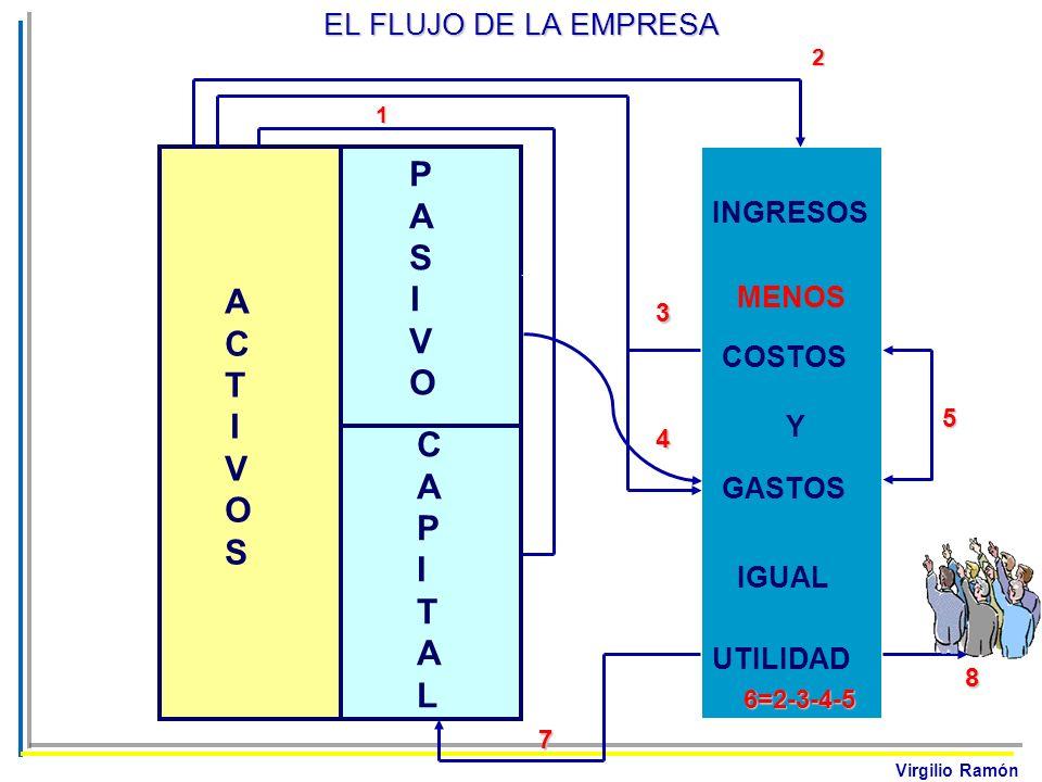 Virgilio Ramón EL FLUJO DE LA EMPRESA ACTIVOSACTIVOS PASIVOPASIVO INGRESOS COSTOS GASTOS UTILIDAD MENOS IGUAL Y CAPITALCAPITAL 1 2 3 4 5 6=2-3-4-5 7 8