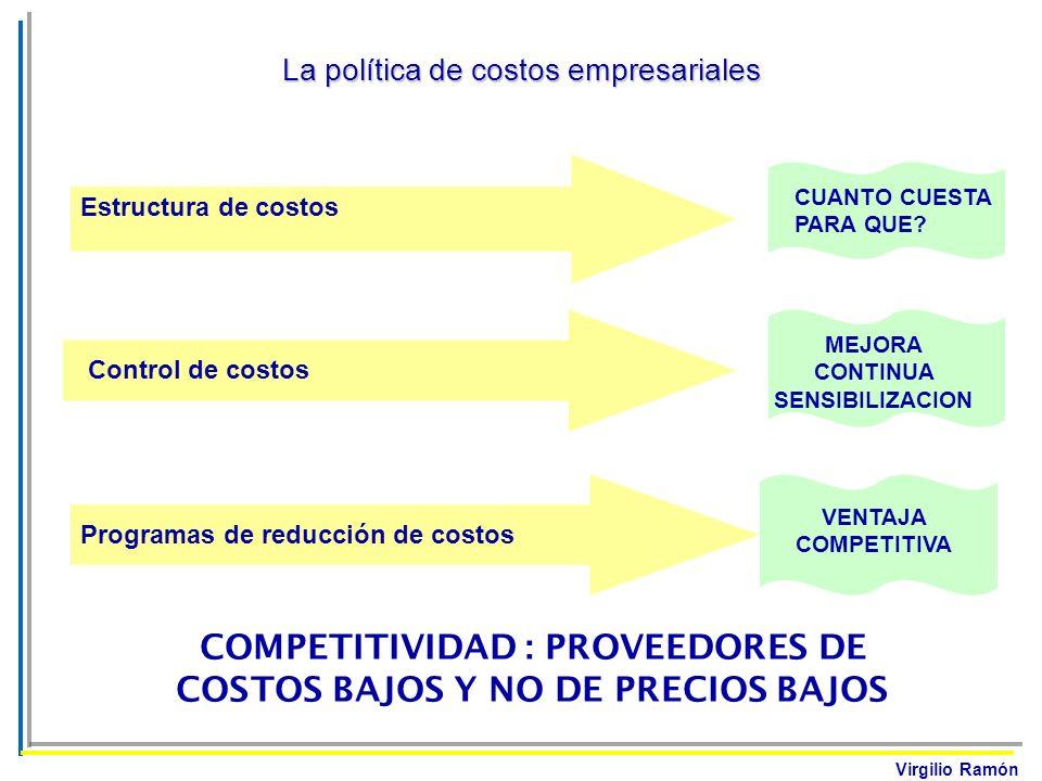 Virgilio Ramón Estructura de costos Control de costos Programas de reducción de costos CUANTO CUESTA PARA QUE? MEJORA CONTINUA SENSIBILIZACION VENTAJA