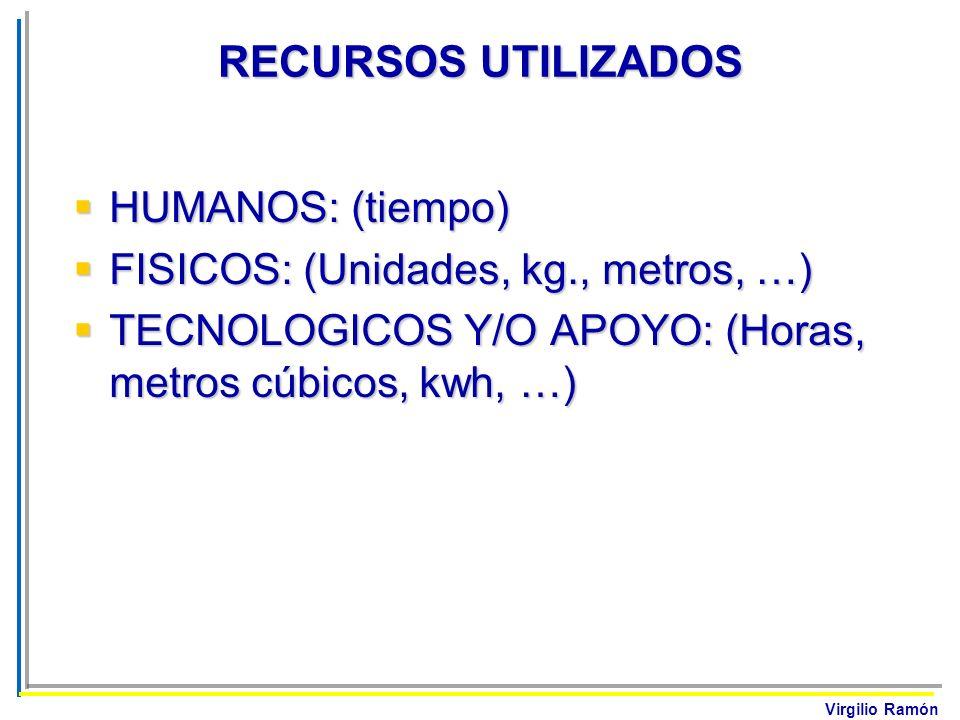 Virgilio Ramón RECURSOS UTILIZADOS HUMANOS: (tiempo) HUMANOS: (tiempo) FISICOS: (Unidades, kg., metros, …) FISICOS: (Unidades, kg., metros, …) TECNOLO