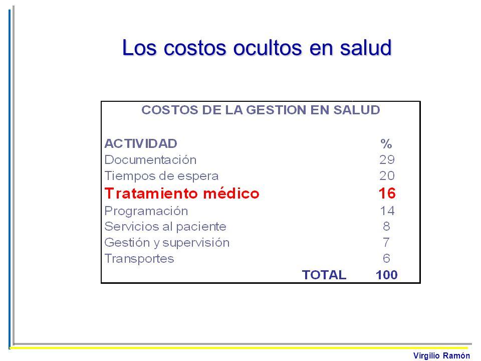 Virgilio Ramón Los costos ocultos en salud