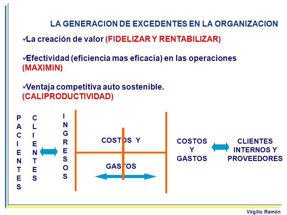 Virgilio Ramón LA GENERACION DE EXCEDENTES EN LA ORGANIZACION La creación de valor (FIDELIZAR Y RENTABILIZAR) Efectividad (eficiencia mas eficacia) en
