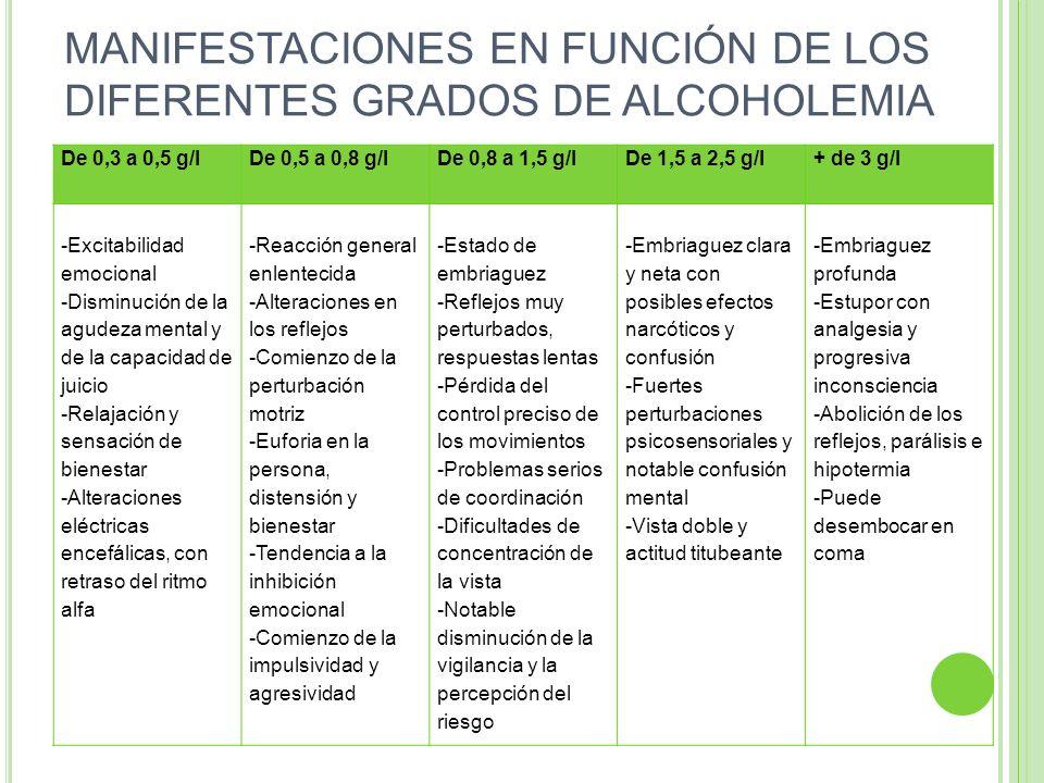 MANIFESTACIONES EN FUNCIÓN DE LOS DIFERENTES GRADOS DE ALCOHOLEMIA De 0,3 a 0,5 g/lDe 0,5 a 0,8 g/lDe 0,8 a 1,5 g/lDe 1,5 a 2,5 g/l+ de 3 g/l -Excitab