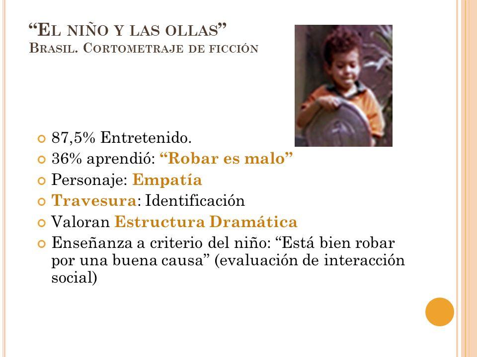 E L NIÑO Y LAS OLLAS B RASIL. C ORTOMETRAJE DE FICCIÓN 87,5% Entretenido. 36% aprendió: Robar es malo Personaje: Empatía Travesura : Identificación Va
