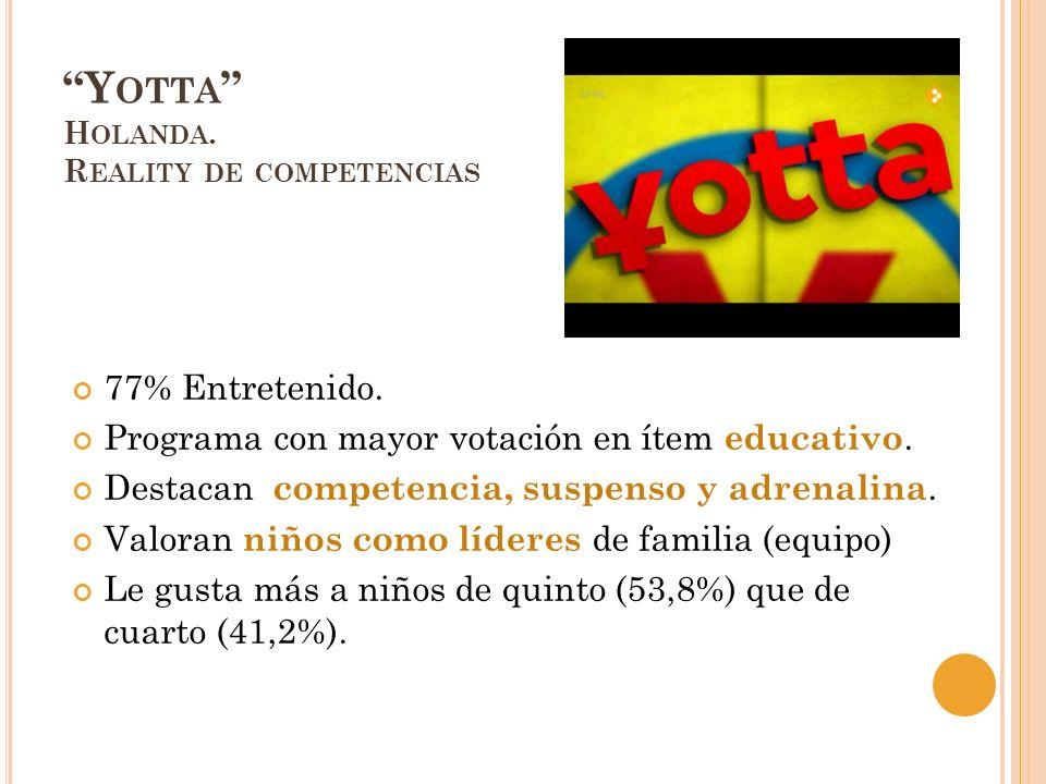 Y OTTA H OLANDA. R EALITY DE COMPETENCIAS 77% Entretenido. Programa con mayor votación en ítem educativo. Destacan competencia, suspenso y adrenalina.