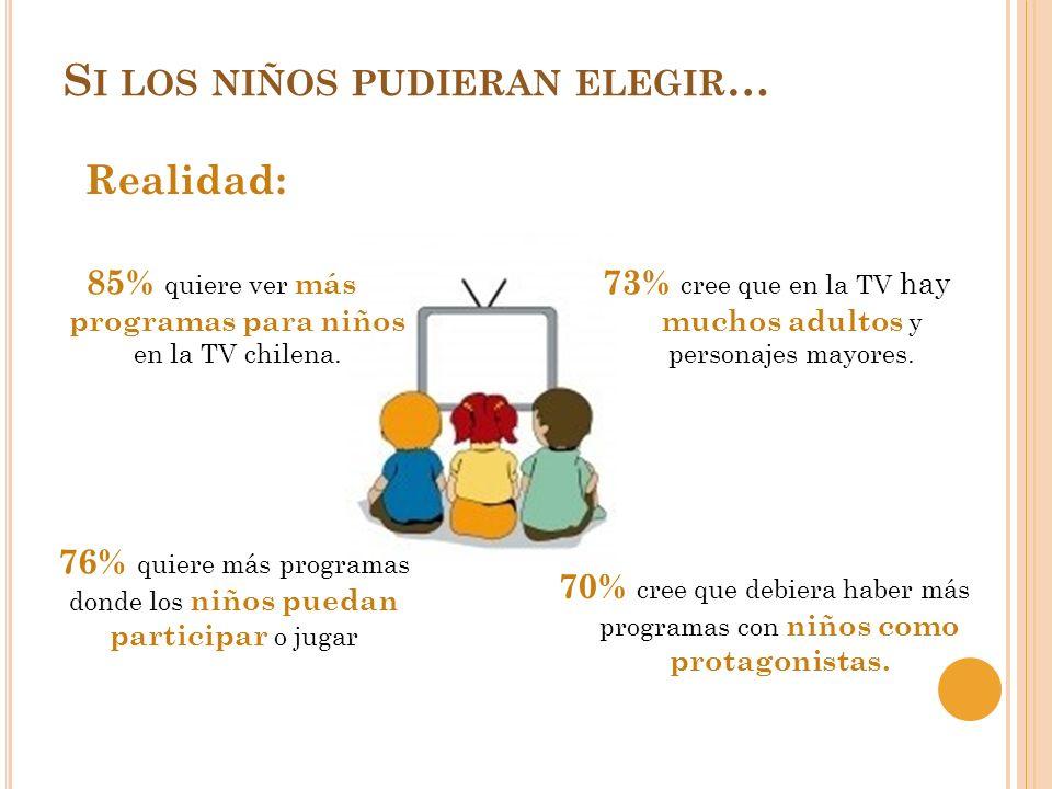 Realidad: S I LOS NIÑOS PUDIERAN ELEGIR … 85% quiere ver más programas para niños en la TV chilena. 76% quiere más programas donde los niños puedan pa
