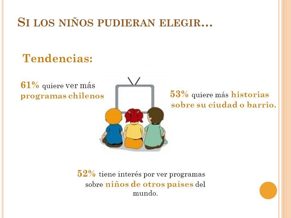 Tendencias: S I LOS NIÑOS PUDIERAN ELEGIR … 61% quiere ver más programas chilenos 53% quiere más historias sobre su ciudad o barrio. 52% tiene interés