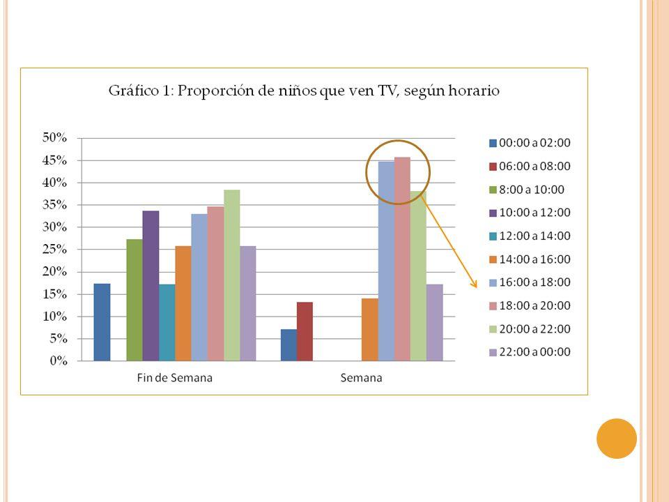 P RIMERA P ARTE : D IAGNÓSTICO DE LA REALIDAD DE LA TV INFANTIL Panorama: Hábitos de consumo en Chile 51% reconoce ver programas para adultos.