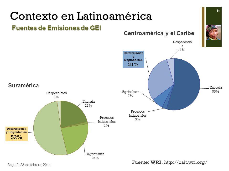 Contexto en Latinoamérica Bogotá, 23 de febrero, 2011 5 Fuente: WRI. http://cait.wri.org/ Suramérica Centroamérica y el Caribe Fuentes de Emisiones de
