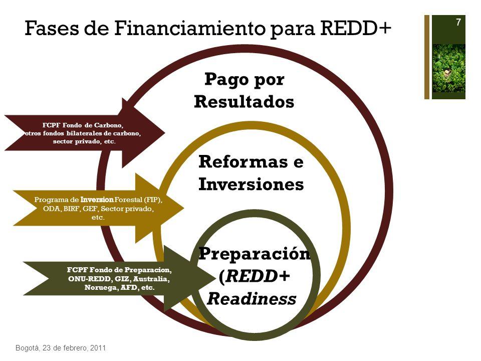 Pago por Resultados Reformas e Inversiones Preparación (REDD+ Readiness) FCPF Fondo de Preparacion, ONU-REDD, GIZ, Australia, Noruega, AFD, etc. FCPF