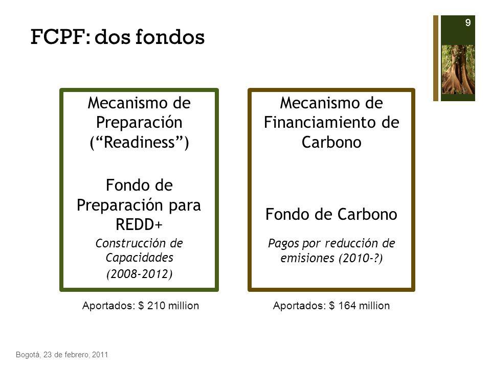 Mecanismo de Preparación (Readiness) Fondo de Preparación para REDD+ Construcción de Capacidades (2008-2012) Mecanismo de Financiamiento de Carbono Fo