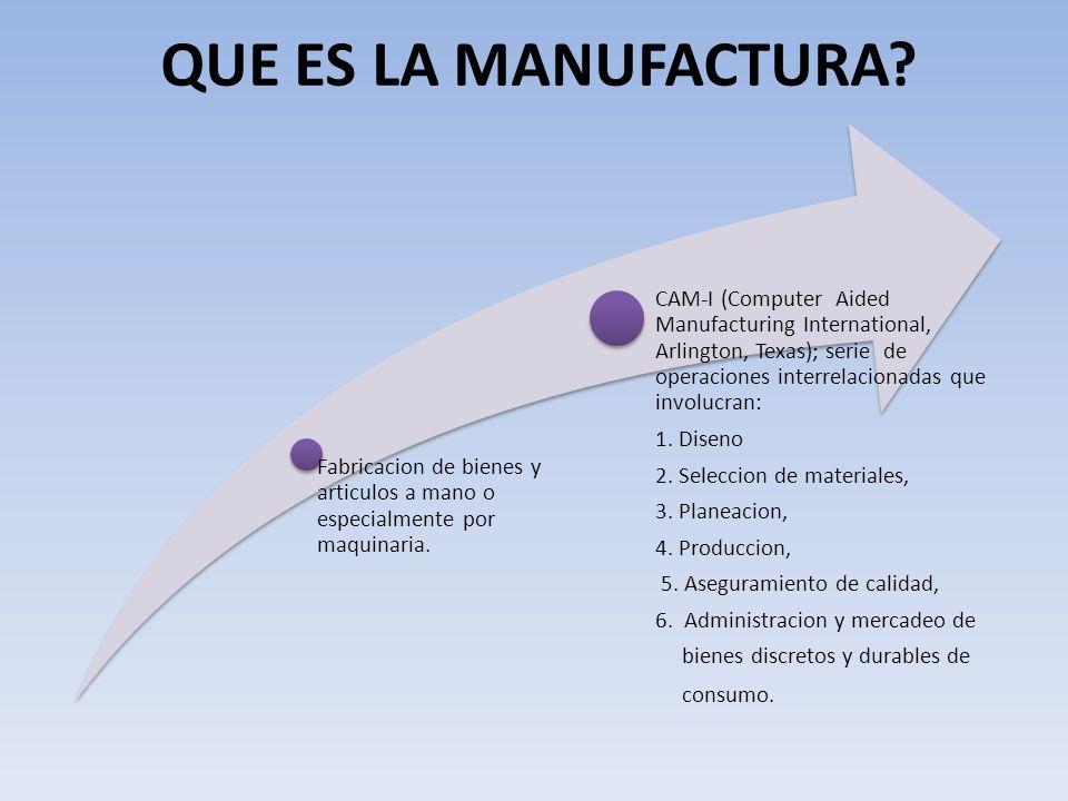 QUE ES LA MANUFACTURA.Fabricacion de bienes y articulos a mano o especialmente por maquinaria.