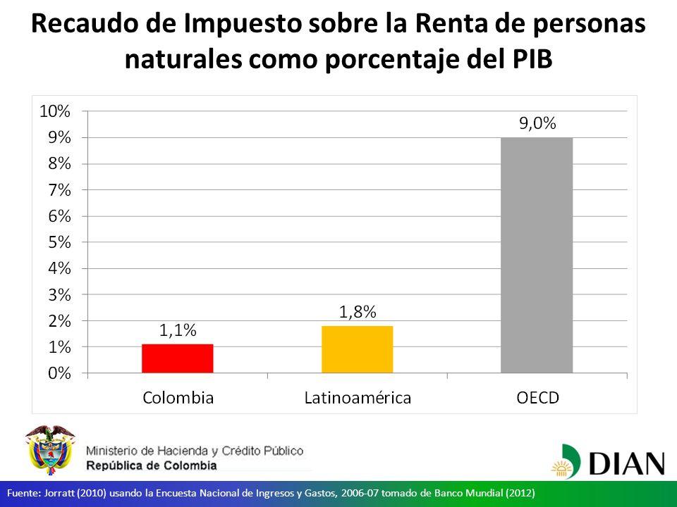 Recaudo de Impuesto sobre la Renta de personas naturales como porcentaje del PIB Fuente: Jorratt (2010) usando la Encuesta Nacional de Ingresos y Gastos, 2006-07 tomado de Banco Mundial (2012)