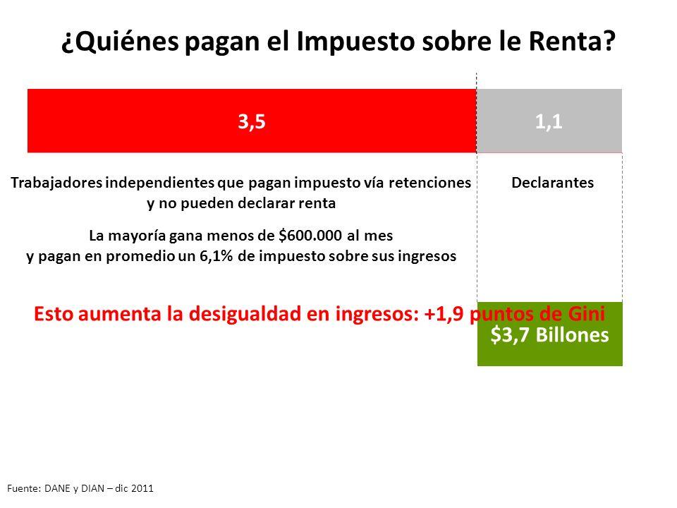 $3,7 Billones 4,6* 1,13,5 Trabajadores independientes que pagan impuesto vía retenciones y no pueden declarar renta ¿Quiénes pagan el Impuesto sobre le Renta.