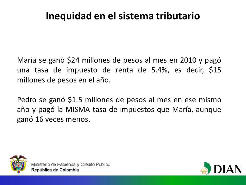 Inequidad en el sistema tributario María se ganó $24 millones de pesos al mes en 2010 y pagó una tasa de impuesto de renta de 5.4%, es decir, $15 millones de pesos en el año.