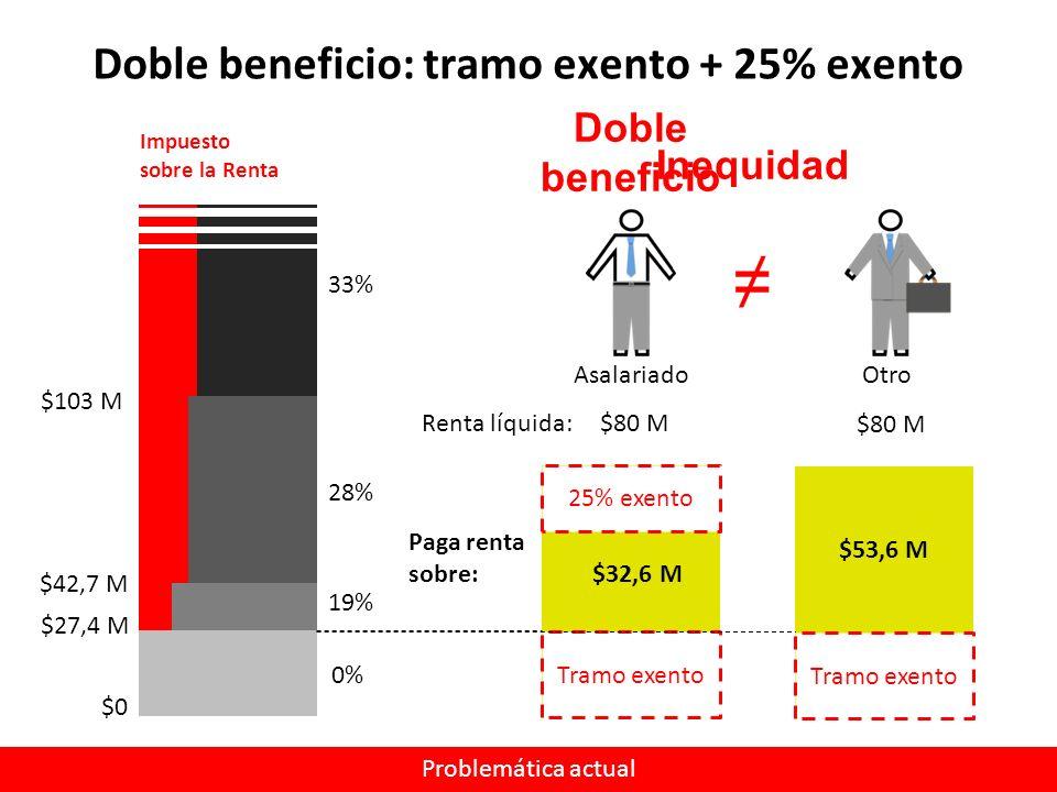 Doble beneficio: tramo exento + 25% exento Asalariado Impuesto sobre la Renta Problemática actual 0% $27,4 M $42,7 M $103 M 19% 28% 33% $0 Renta líquida: $80 M Tramo exento 25% exento Paga renta sobre: $32,6 M Doble beneficio Otro $80 M Tramo exento $53,6 M Inequidad