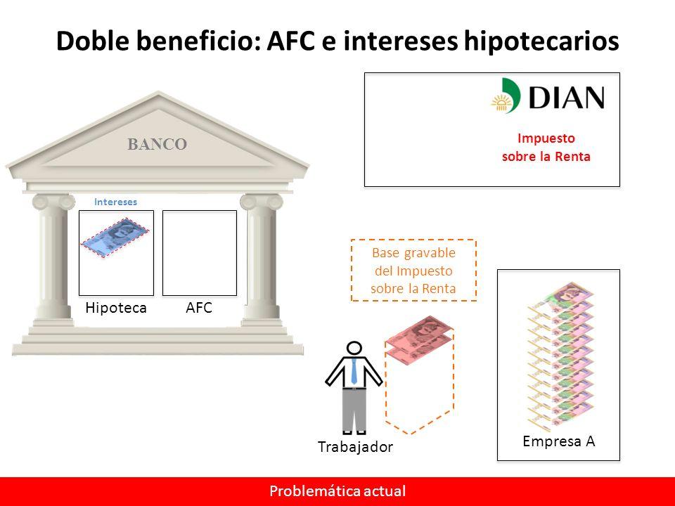 BANCO Empresa A Doble beneficio: AFC e intereses hipotecarios Trabajador Base gravable del Impuesto sobre la Renta HipotecaAFC Intereses Impuesto sobre la Renta Problemática actual