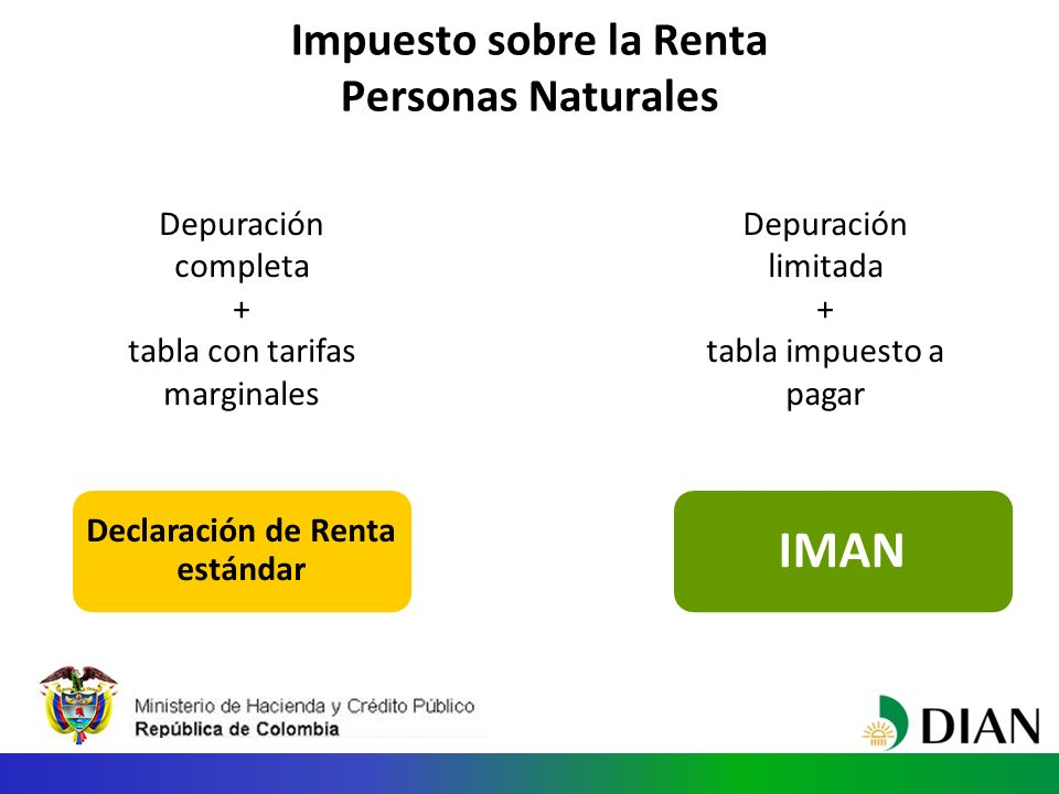 Impuesto sobre la Renta Personas Naturales Declaración de Renta estándar IMAN Depuración completa + tabla con tarifas marginales Depuración limitada + tabla impuesto a pagar