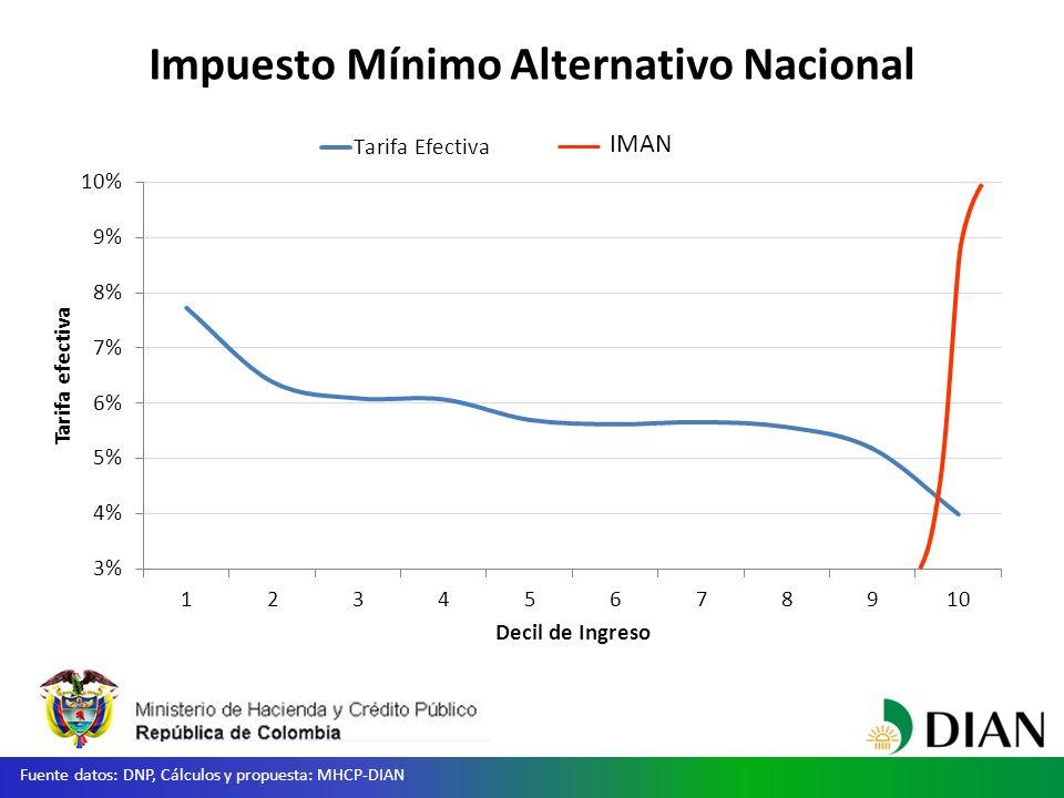 Impuesto Mínimo Alternativo Nacional IMAN Fuente datos: DNP, Cálculos y propuesta: MHCP-DIAN