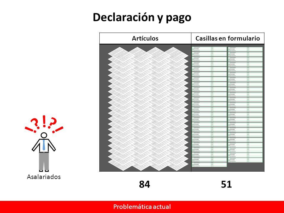 ArtículosCasillas en formulario Asalariados Declaración y pago 5184 Problemática actual