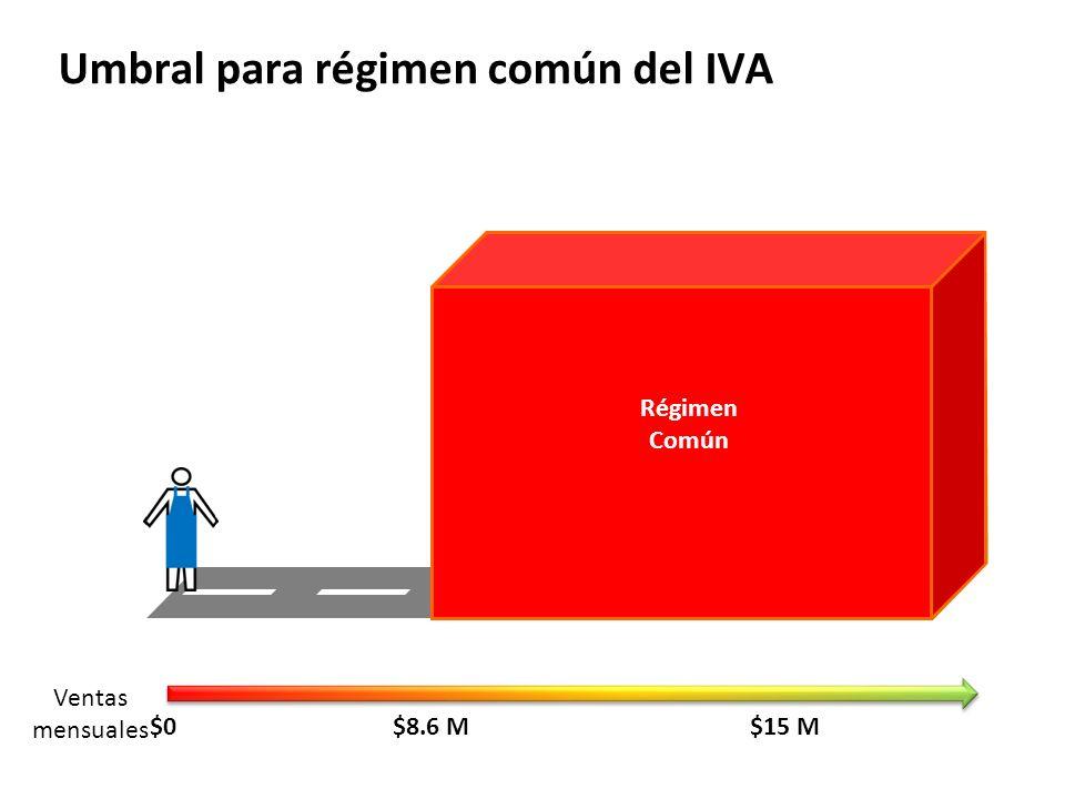 Umbral para régimen común del IVA $15 M Ventas mensuales $0$8.6 M Régimen Común