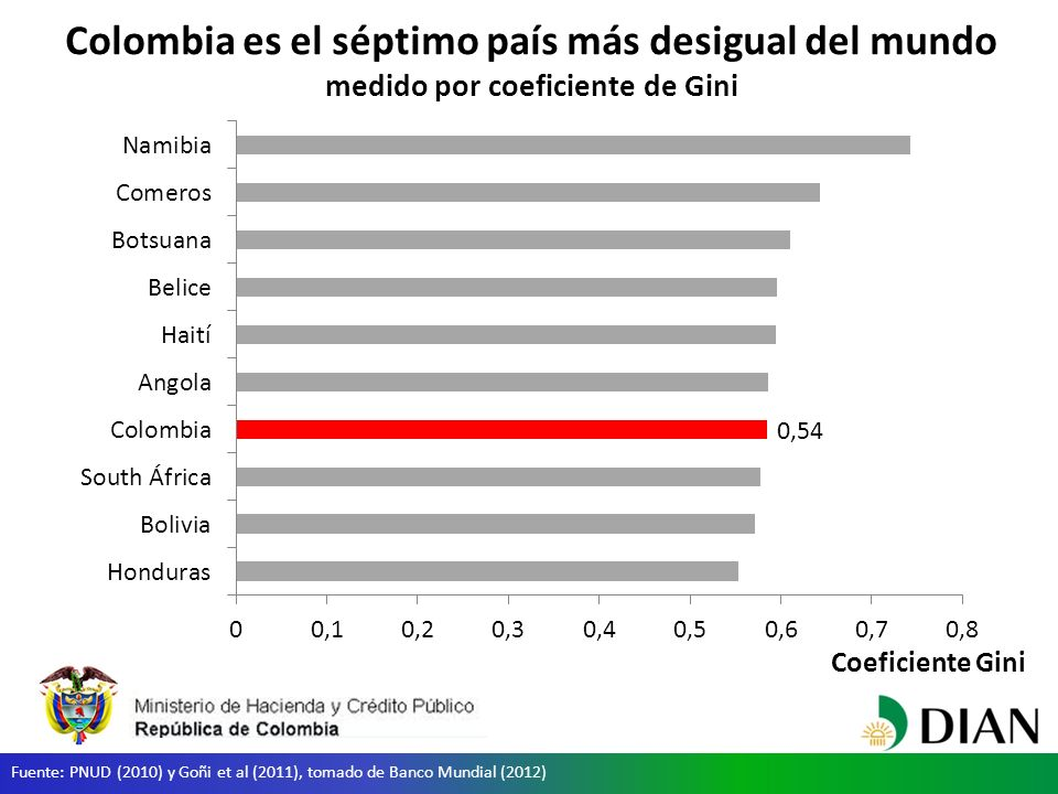 Colombia es el séptimo país más desigual del mundo medido por coeficiente de Gini Coeficiente Gini Fuente: PNUD (2010) y Goñi et al (2011), tomado de Banco Mundial (2012)