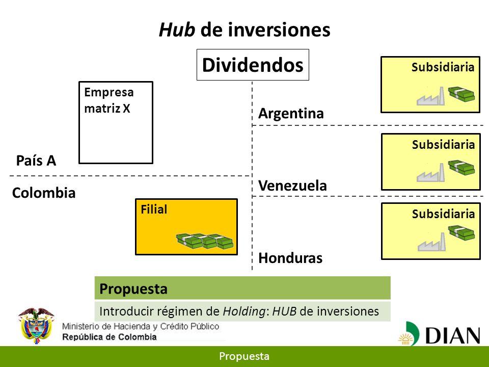 Empresa matriz X Filial Honduras Venezuela Argentina Subsidiaria Colombia País A Propuesta Introducir régimen de Holding: HUB de inversiones Hub de in