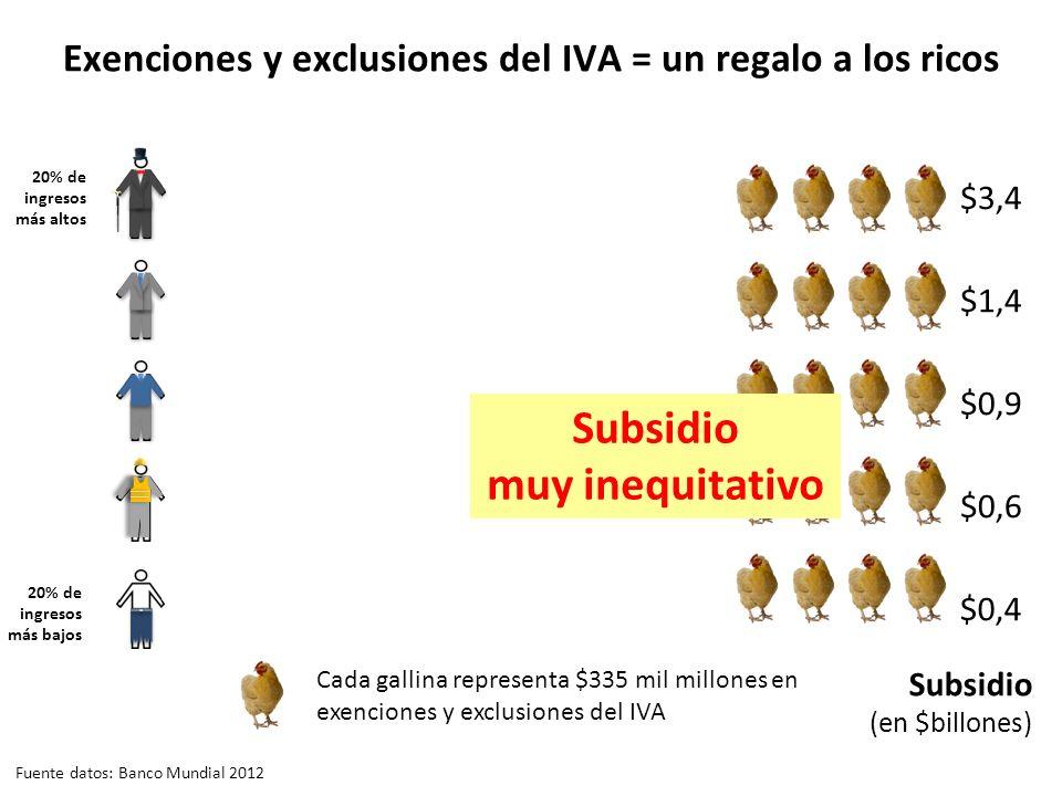 Exenciones y exclusiones del IVA = un regalo a los ricos 20% de ingresos más altos 20% de ingresos más bajos Subsidio muy inequitativo Fuente datos: Banco Mundial 2012 Cada gallina representa $335 mil millones en exenciones y exclusiones del IVA Subsidio (en $billones) $3,4 $1,4 $0,9 $0,6 $0,4