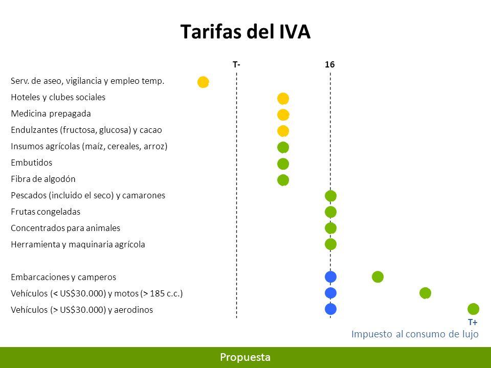 Tarifas del IVA.1,6T-1016202535 Serv.de aseo, vigilancia y empleo temp.