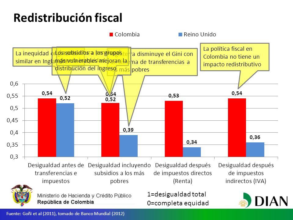 Redistribución fiscal Fuente: Goñi et al (2011), tomado de Banco Mundial (2012) La política fiscal en Colombia no tiene un impacto redistributivo La inequidad original es similar en Inglaterra Inglaterra disminuye el Gini con un sistema de transferencias a los más pobres 1=desigualdad total 0=completa equidad 0,54 0,52 La estructura pensional genera inequidad Los subsidios a los grupos más vulnerables mejoran la distribución del ingreso