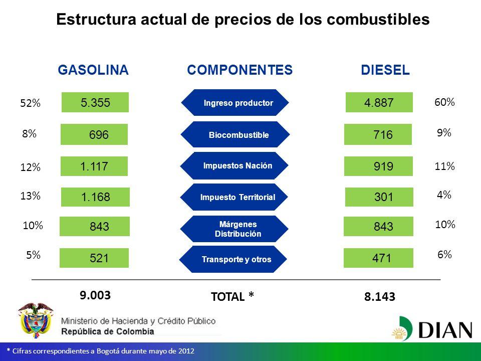 Ingreso productor Estructura actual de precios de los combustibles Ingreso productor Márgenes Distribución Impuestos Nación 5.355 843 1.117 * Cifras correspondientes a Bogotá durante mayo de 2012 Biocombustible 696 Transporte y otros 521 Impuesto Territorial 1.168 4.887 843 919 716 471 301 GASOLINA COMPONENTES DIESEL TOTAL * 9.003 8.143 52% 8% 12% 13% 10% 5% 60% 9% 11% 4% 10% 6%