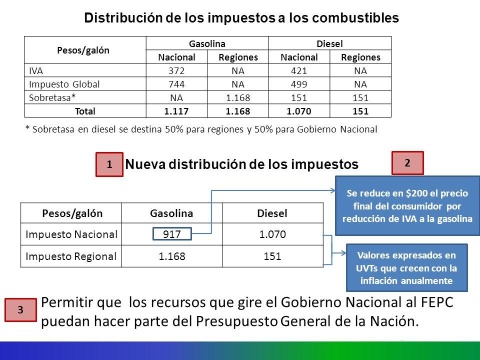 Distribución de los impuestos a los combustibles Pesos/galón GasolinaDiesel NacionalRegionesNacionalRegiones IVA372NA421NA Impuesto Global744NA499NA Sobretasa*NA1.168151 Total1.1171.1681.070151 * Sobretasa en diesel se destina 50% para regiones y 50% para Gobierno Nacional Nueva distribución de los impuestos Pesos/galónGasolinaDiesel Impuesto Nacional9171.070 Impuesto Regional1.168151 Se reduce en $200 el precio final del consumidor por reducción de IVA a la gasolina 1 2 Permitir que los recursos que gire el Gobierno Nacional al FEPC puedan hacer parte del Presupuesto General de la Nación.
