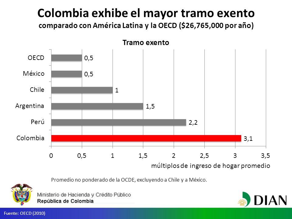 Colombia exhibe el mayor tramo exento comparado con América Latina y la OECD ($26,765,000 por año) Tramo exento Promedio no ponderado de la OCDE, excluyendo a Chile y a México.