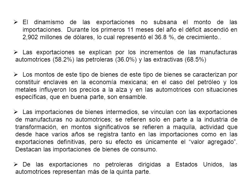 El dinamismo de las exportaciones no subsana el monto de las importaciones.