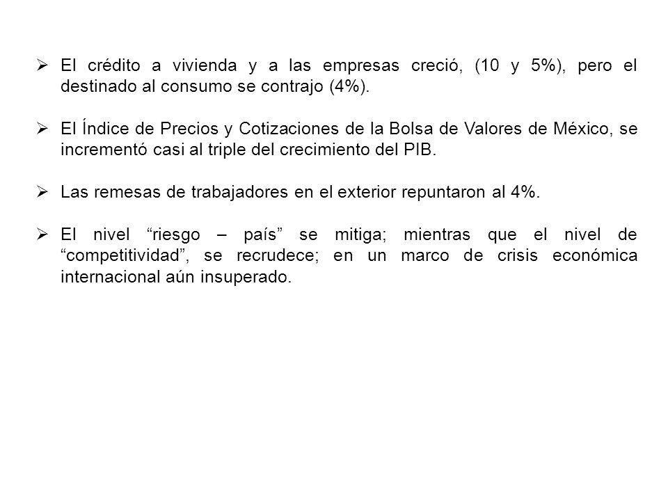 El crédito a vivienda y a las empresas creció, (10 y 5%), pero el destinado al consumo se contrajo (4%).