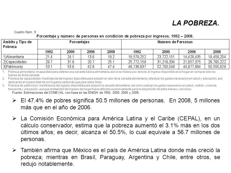 El 47.4% de pobres significa 50.5 millones de personas.