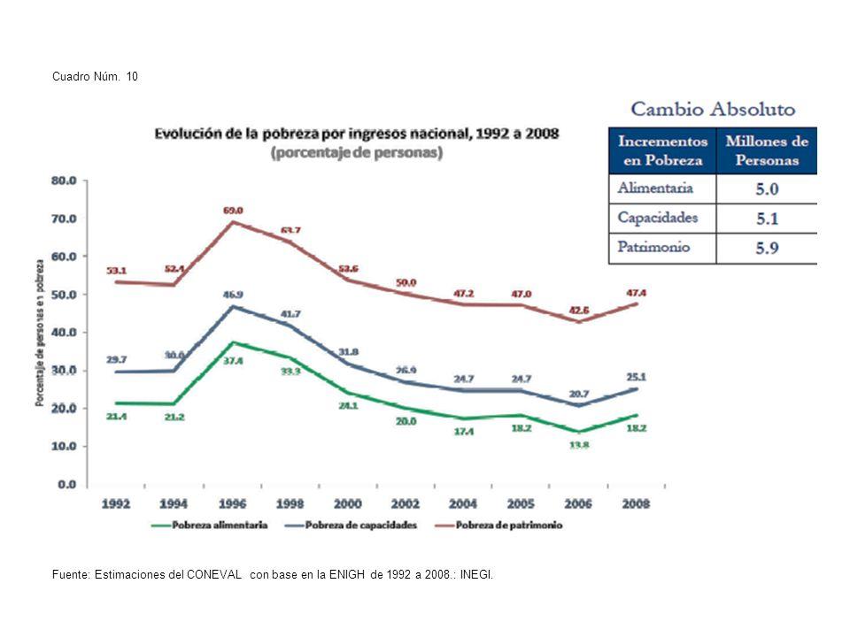 Cuadro Núm. 10 Fuente: Estimaciones del CONEVAL con base en la ENIGH de 1992 a 2008.: INEGI.