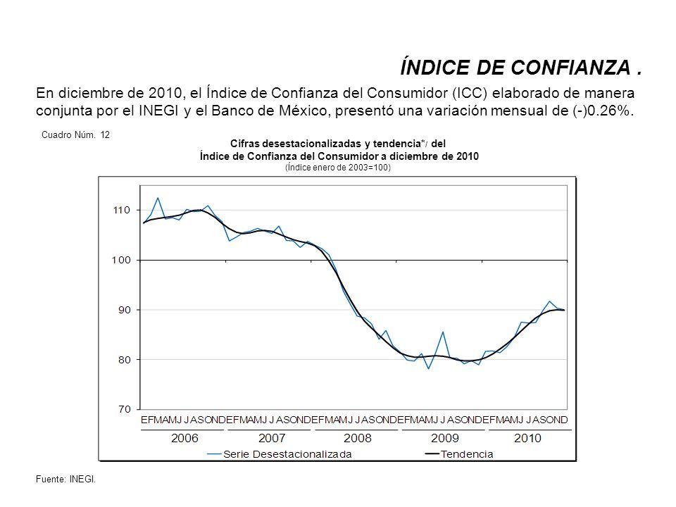 El ICC, mejoró levemente.El del productor presenta una tendencia similar.