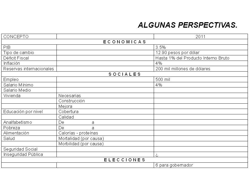 ALGUNAS PERSPECTIVAS.