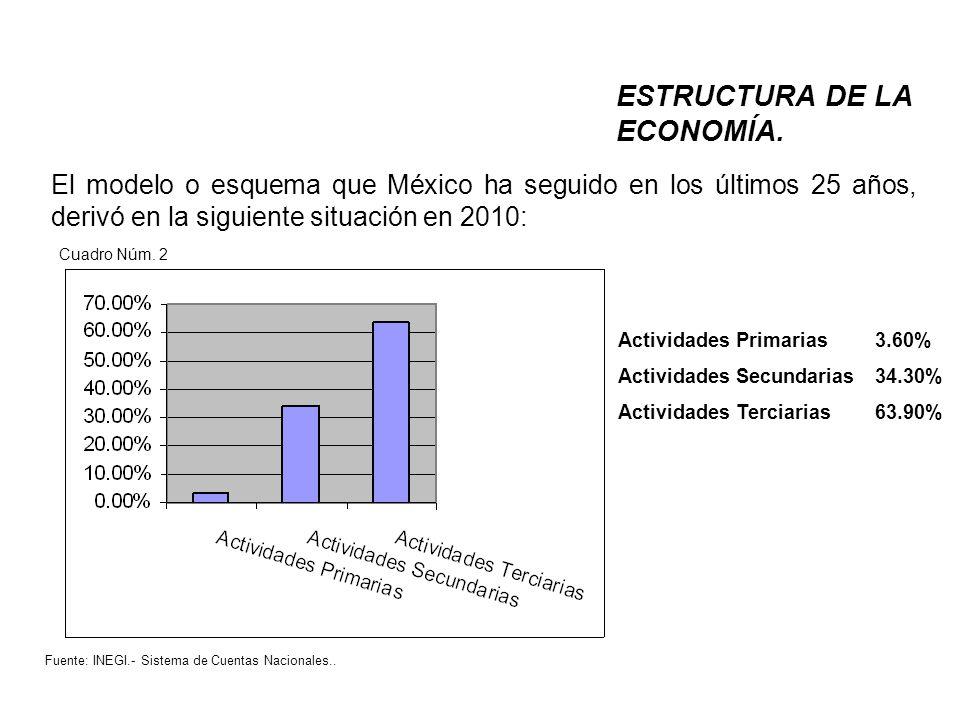ESTRUCTURA DE LA ECONOMÍA. Cuadro Núm. 2 Fuente: INEGI.- Sistema de Cuentas Nacionales..