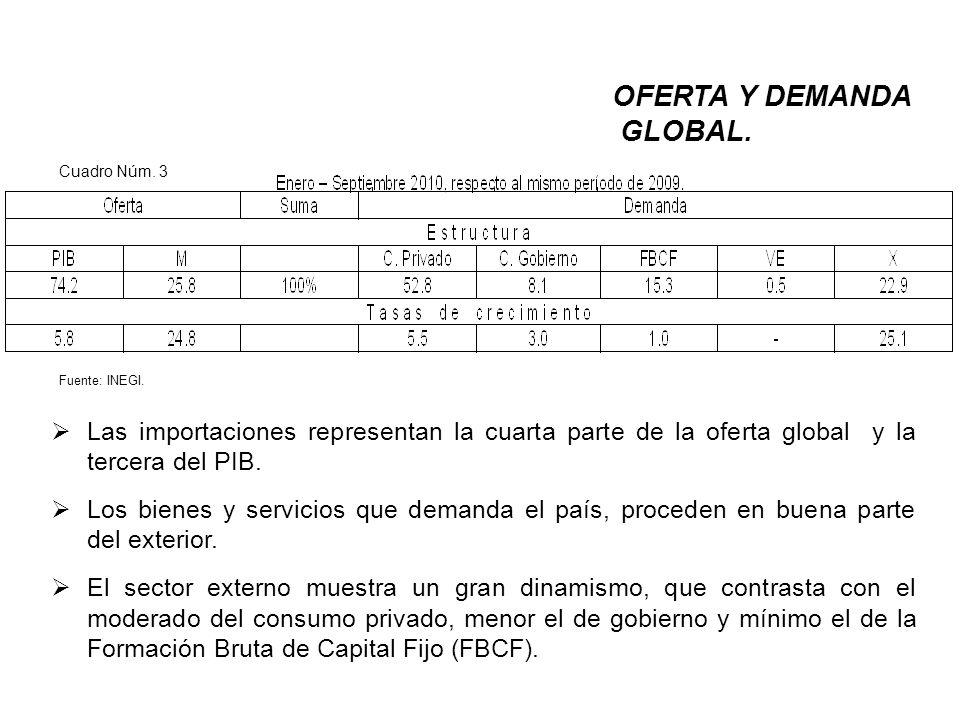 El PIB creció a pesar de tasas negativas de la Formación Bruta de Capital Fijo (FBCF), seguramente aprovechando la capacidad instalada ociosa, lo cual tiene un límite.