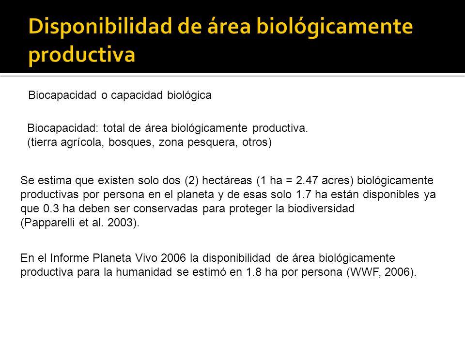 En el Informe Planeta Vivo 2006 la disponibilidad de área biológicamente productiva para la humanidad se estimó en 1.8 ha por persona (WWF, 2006). Se