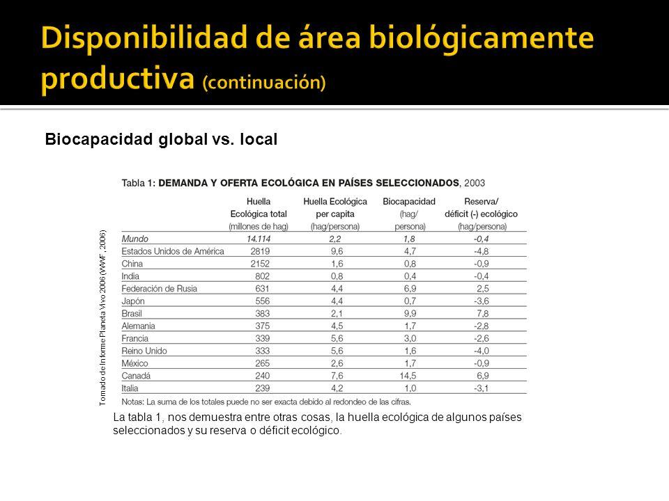 La tabla 1, nos demuestra entre otras cosas, la huella ecológica de algunos países seleccionados y su reserva o déficit ecológico. Tomado de Informe P