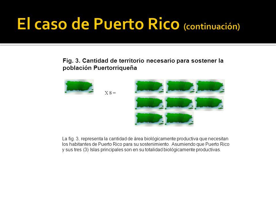 Fig. 3. Cantidad de territorio necesario para sostener la población Puertorriqueña La fig. 3, representa la cantidad de área biológicamente productiva