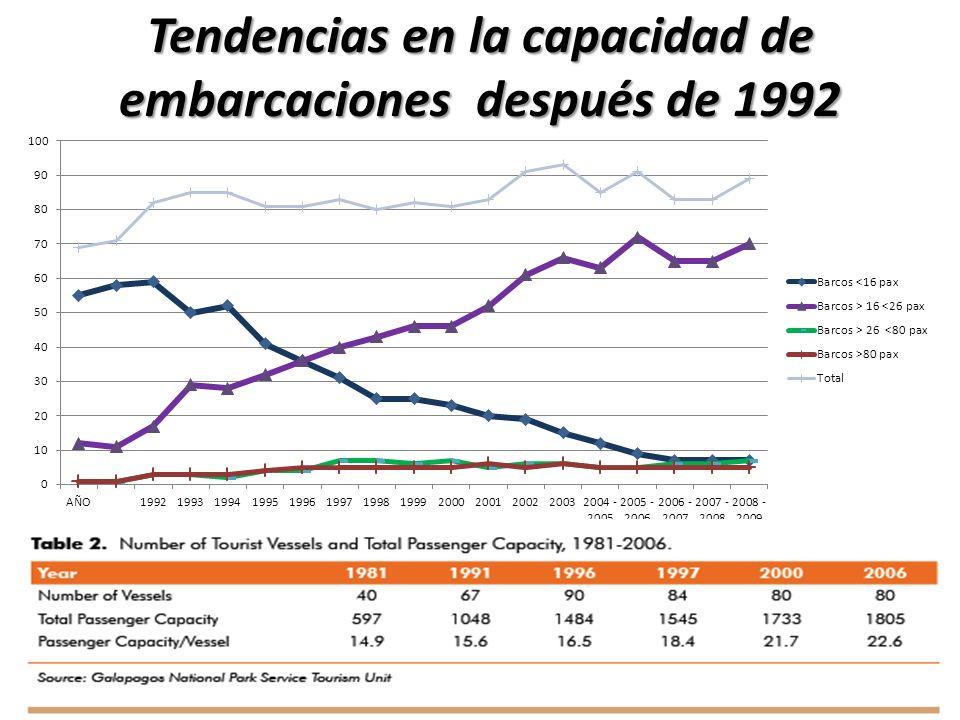 Tendencias en la capacidad de embarcaciones después de 1992 Fuente: PNG 2010