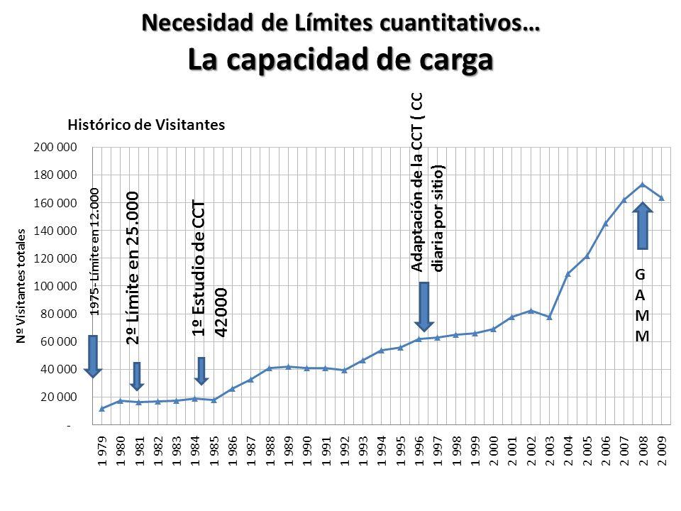 Necesidad de Límites cuantitativos… La capacidad de carga 1º Estudio de CCT 42000 Adaptación de la CCT ( CC diaria por sitio) GAMMGAMM