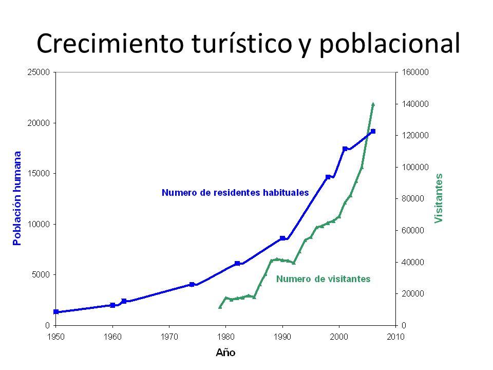 Crecimiento turístico y poblacional