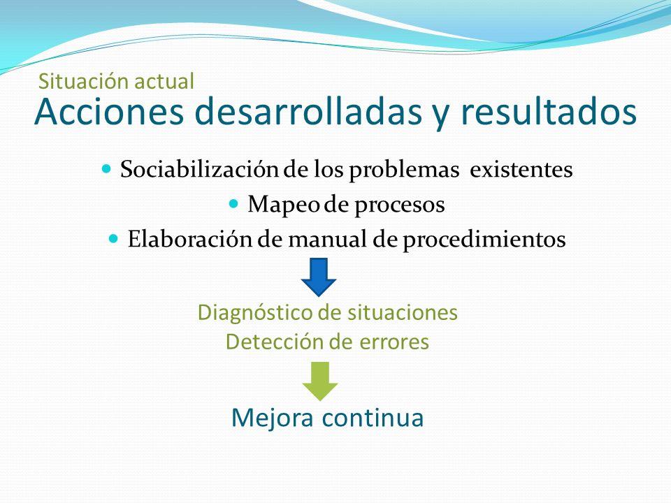 Sociabilización de los problemas existentes Mapeo de procesos Elaboración de manual de procedimientos Acciones desarrolladas y resultados Situación actual Diagnóstico de situaciones Detección de errores Mejora continua