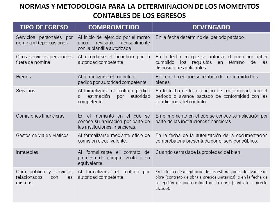 TIPO DE EGRESOCOMPROMETIDODEVENGADO Servicios personales por nómina y Repercusiones Al inicio del ejercicio por el monto anual, revisable mensualmente