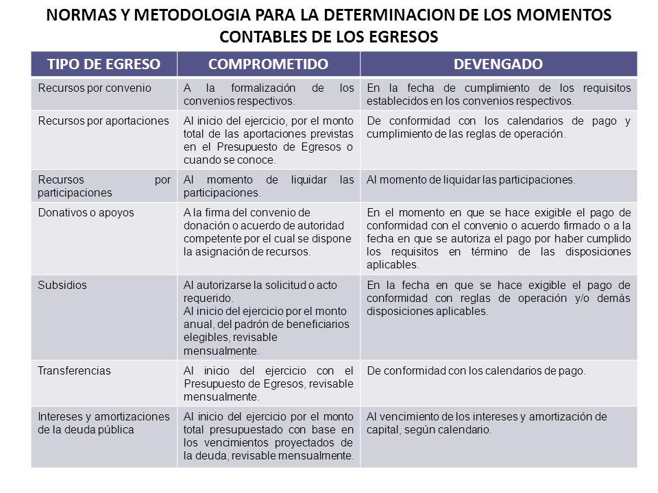 TIPO DE EGRESOCOMPROMETIDODEVENGADO Recursos por convenioA la formalización de los convenios respectivos. En la fecha de cumplimiento de los requisito